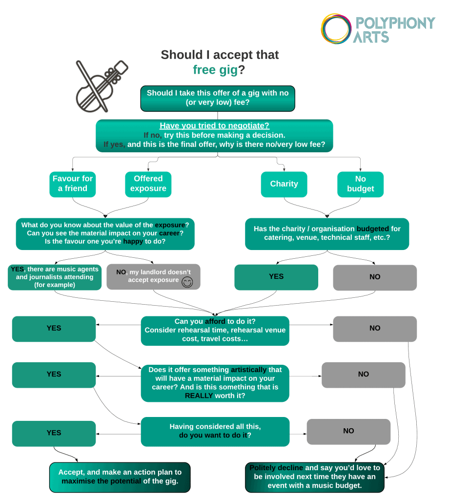 Flow chart showing the decision making process of taking a free performing gig